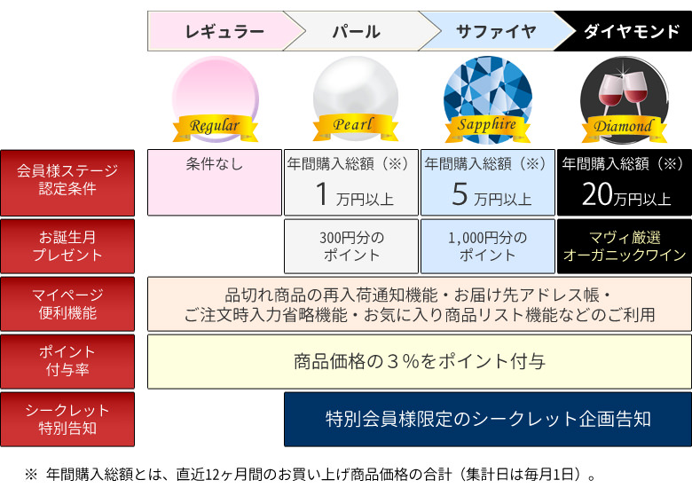 会員ステージ案内図